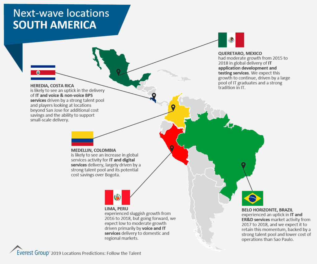Next-wave locations - Americas
