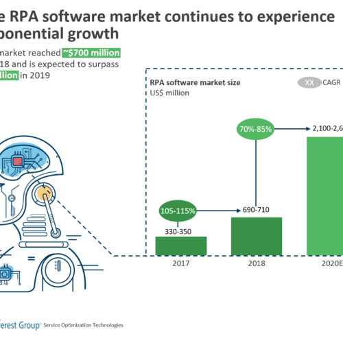 RPA software market size 2019
