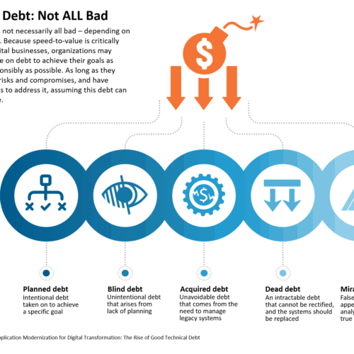 Technical Debt - good and bad
