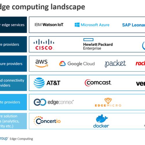 The edge computing landscape