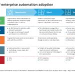 3 phases of enterprise automation adoption