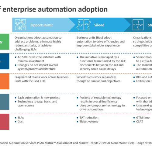 3 phases of enterprise automation adoption