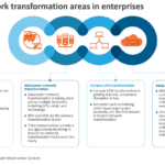 4 key network transformation areas in enterprises