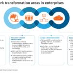 4 key network transformation areas in enterprises