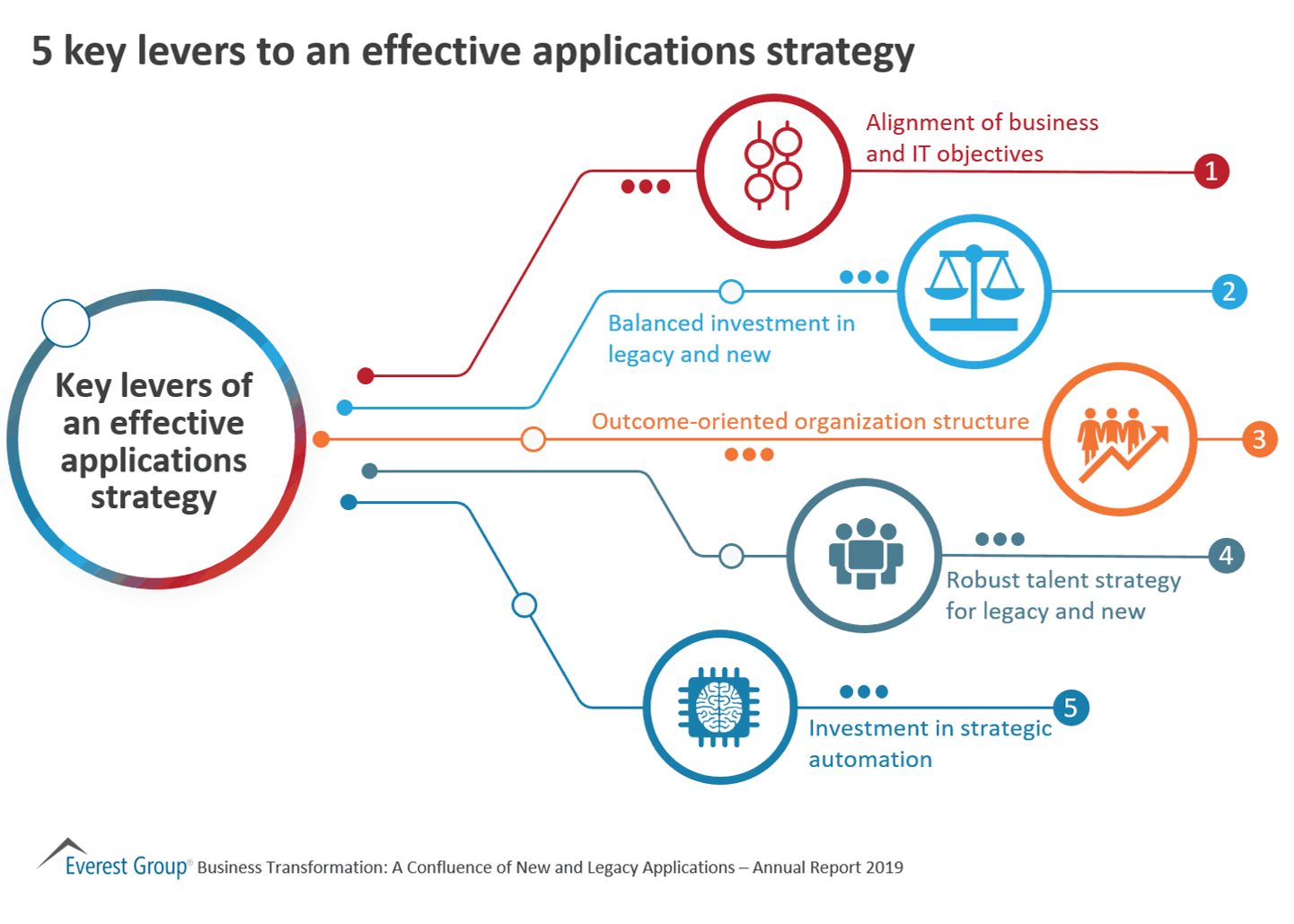 5 key levers to an effective applications strategy