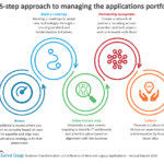 A 5-step approach to managing the applications portfolio