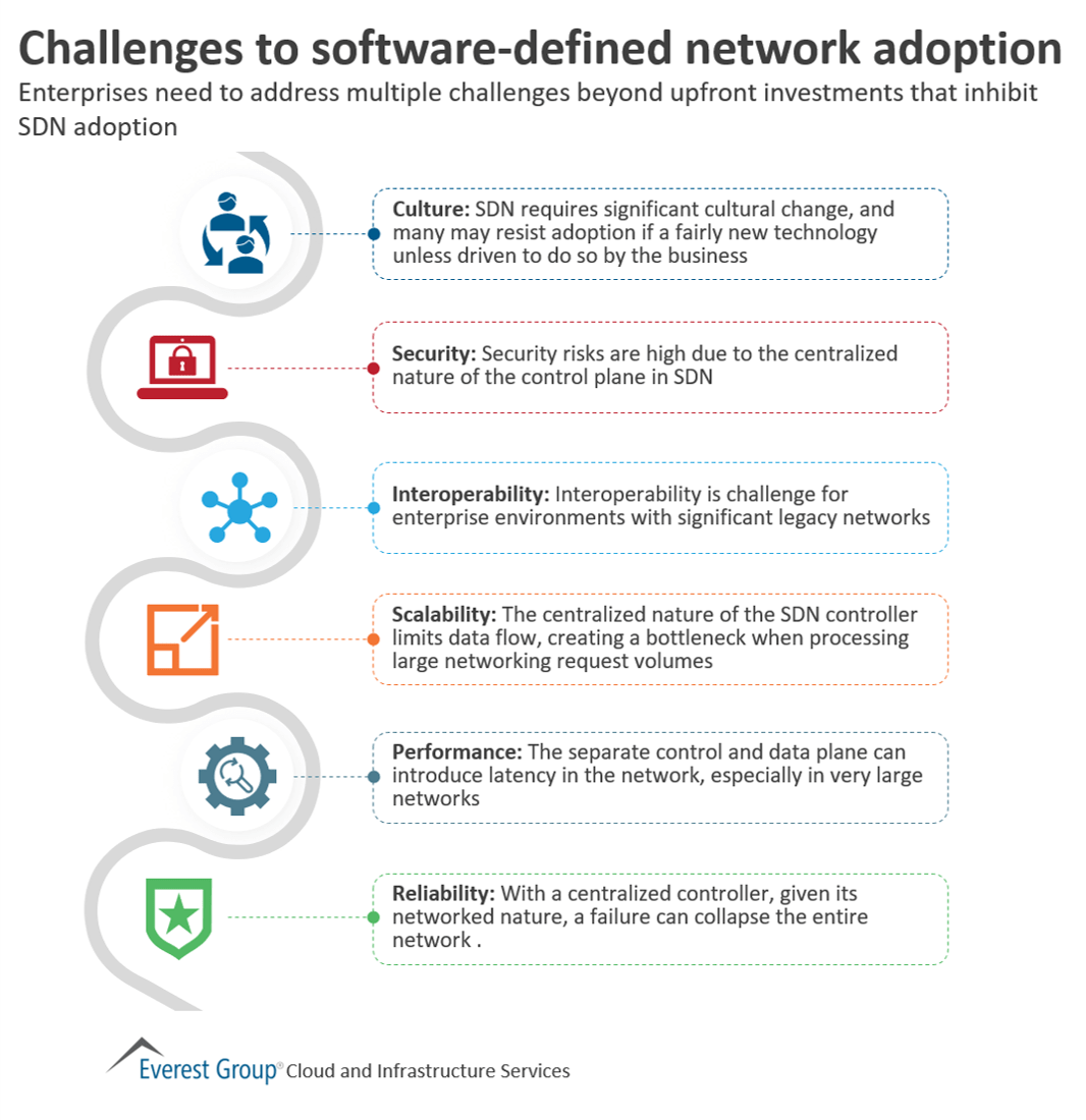 Challenges to software-defined network adoption