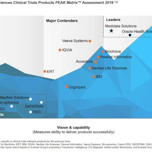 Everest Group Life Sciences Clinical Trials Products PEAK Matrix Assessment 2019