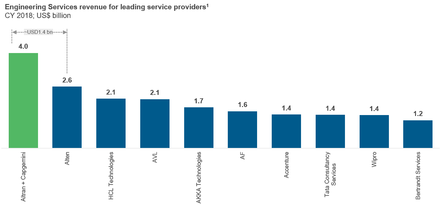 Engineering Services revenue for leading service providers1 CY 2018; US$ billion