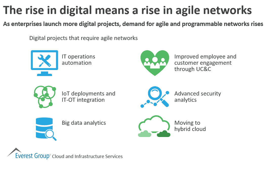 Rise in digital means rise in agile networks