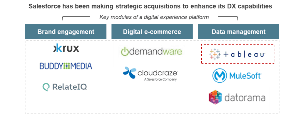 SFDC Acquisition blog DX image