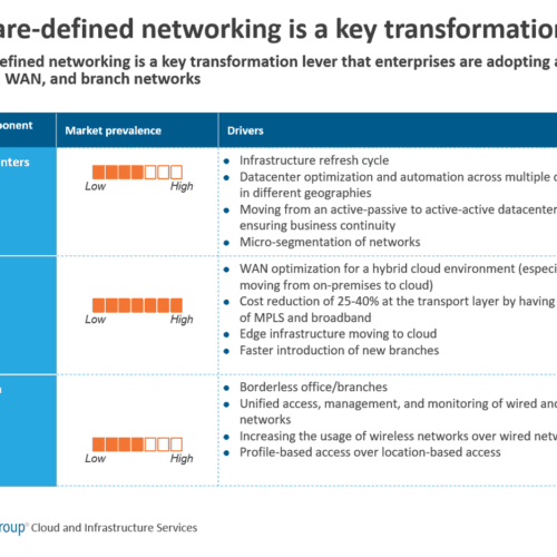 Software-defined networking key transformation lever