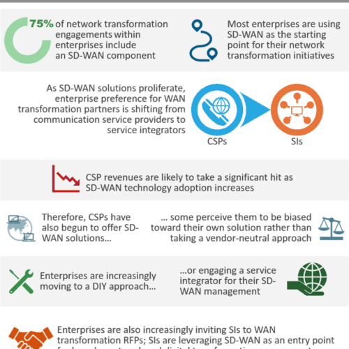 WAN transformation engagements among enterprises are on the rise