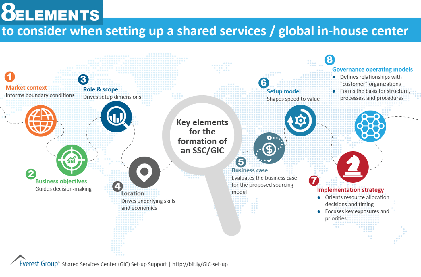 8 elements to consider setting up shared services