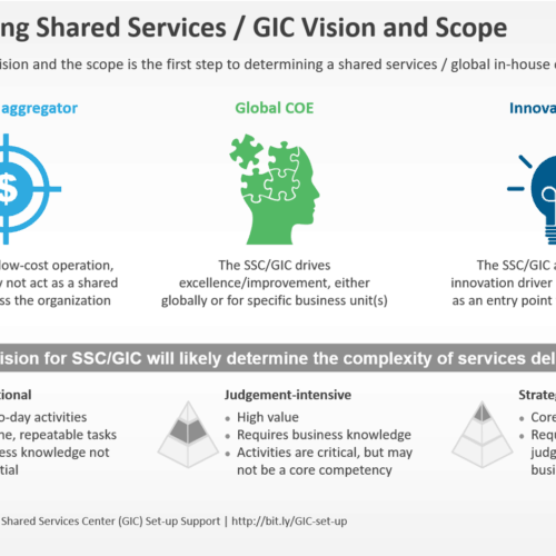 Articulating Shared Services-GIC Vision and Scope