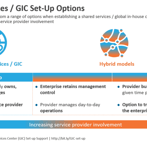 Shared Services-GIC Set-Up Options