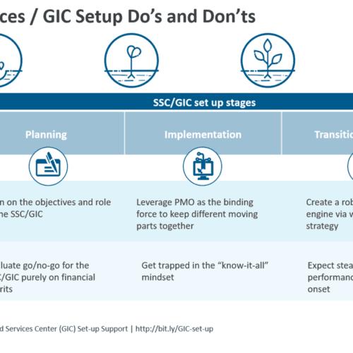 Shared Services - GIC Setup Do's and Don'ts