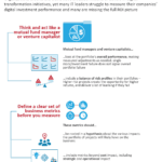 2 recommendations to measure digital transformation ROI