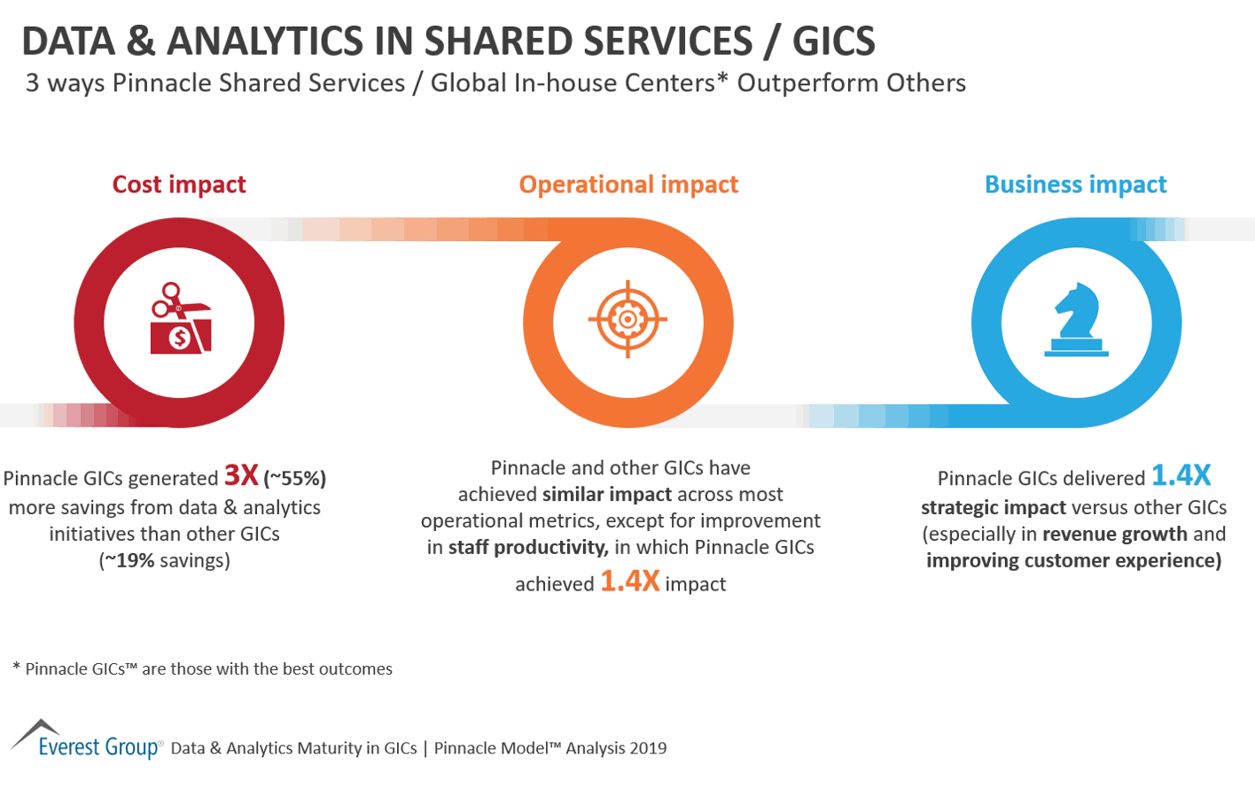 3 ways Pinnacle Shared Services Outperform Others