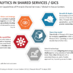 5 Differentiated Talent Capabilities of Pinnacle Shared Services Centers