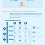 Busting Digital Transformation Myths 2019