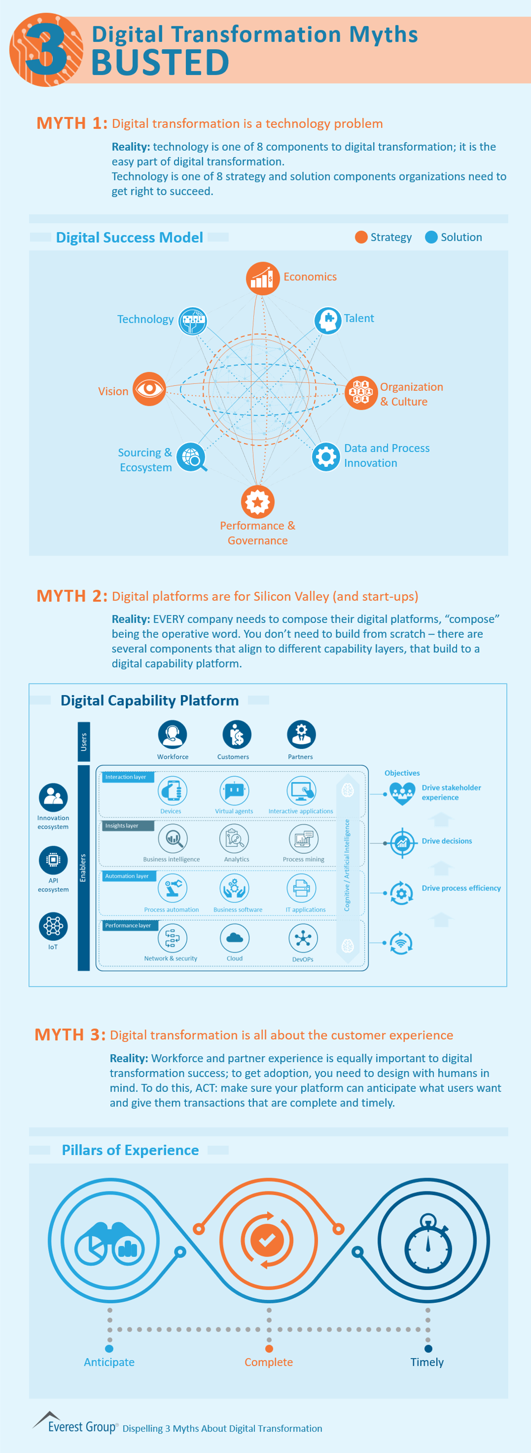 Busting Digital Transformation Myths 2019