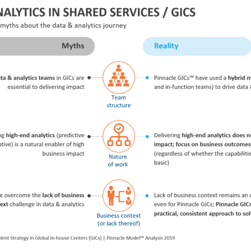 Busting prevalent myths about the data & analytics journey