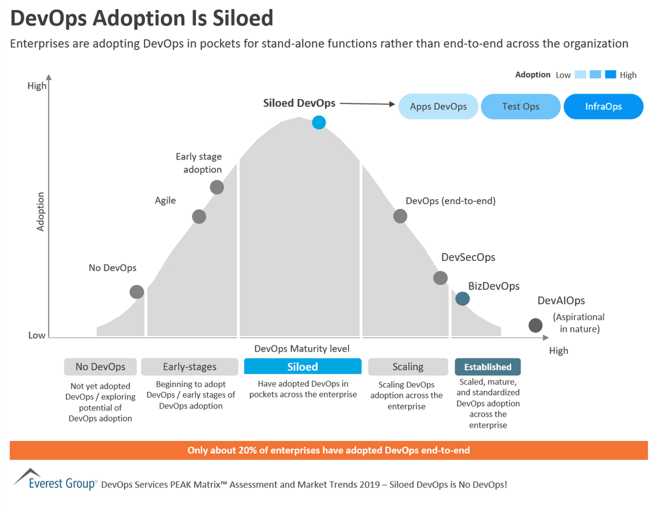 DevOps Adoption Is Siloed