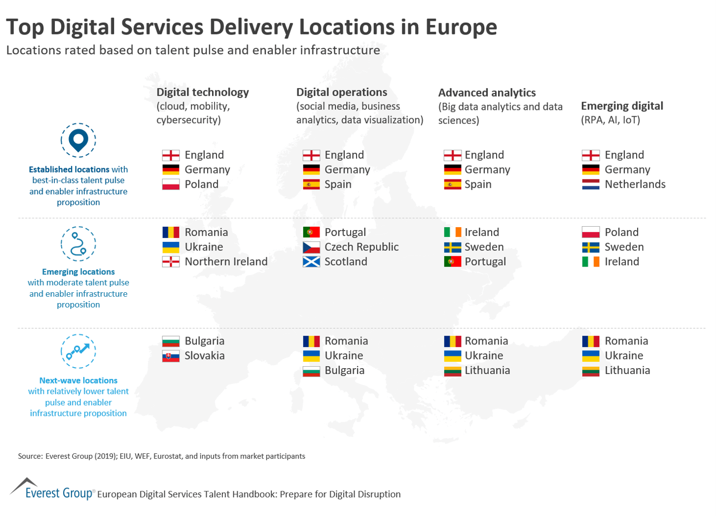 Digital Technology Service Delivery in Europe