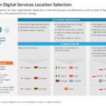 European Digital Services Location Selection