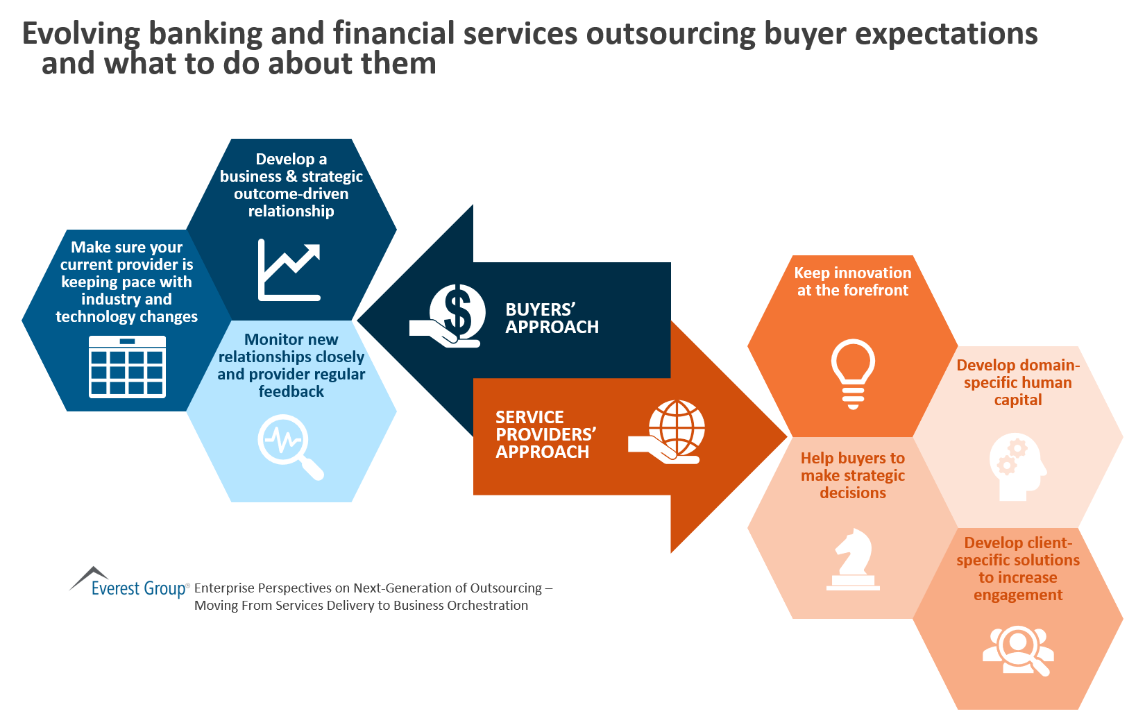 Evolving banking and financial services outsourcing buyer expectations