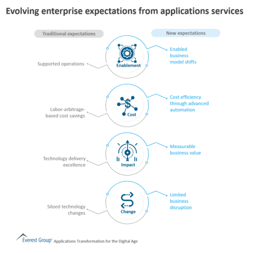 Evolving enterprise expectations from applications services