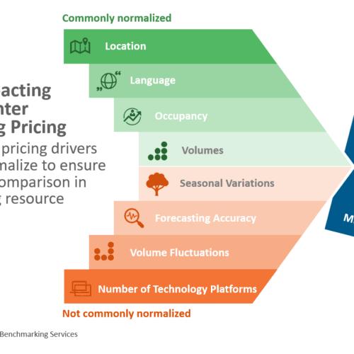Factors Impacting CCO Pricing