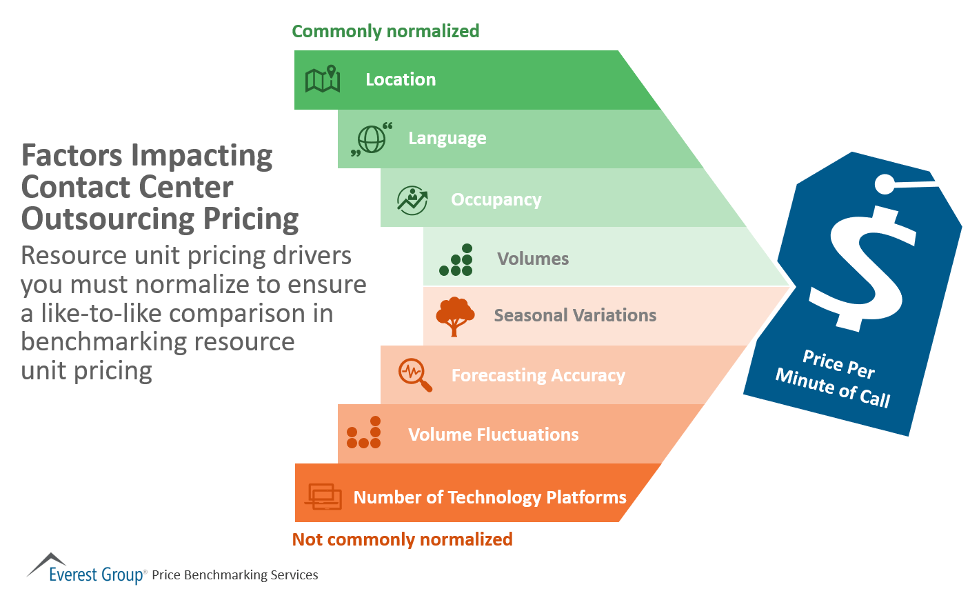 Factors Impacting CCO Pricing
