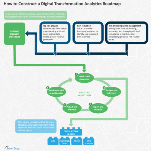 How to Construct a Digital Transformation Analytics Roadmap
