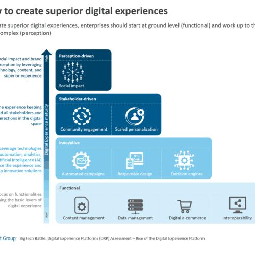 How to create superior digital experiences