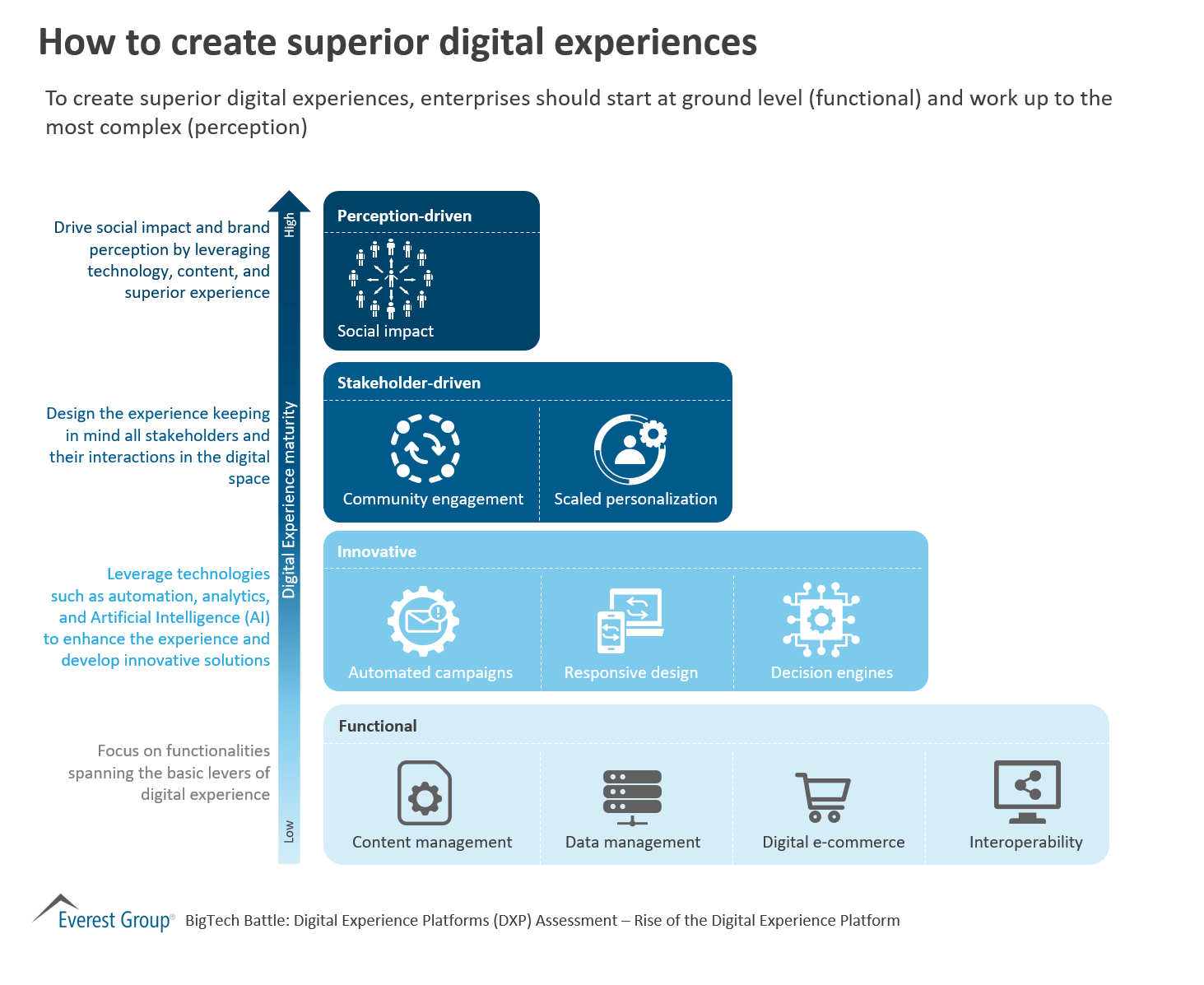 How to create superior digital experiences