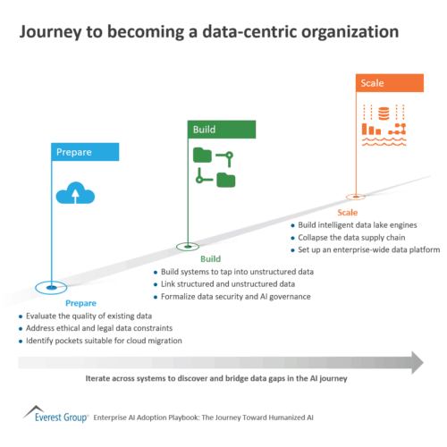 Journey to becoming a data-centric organization