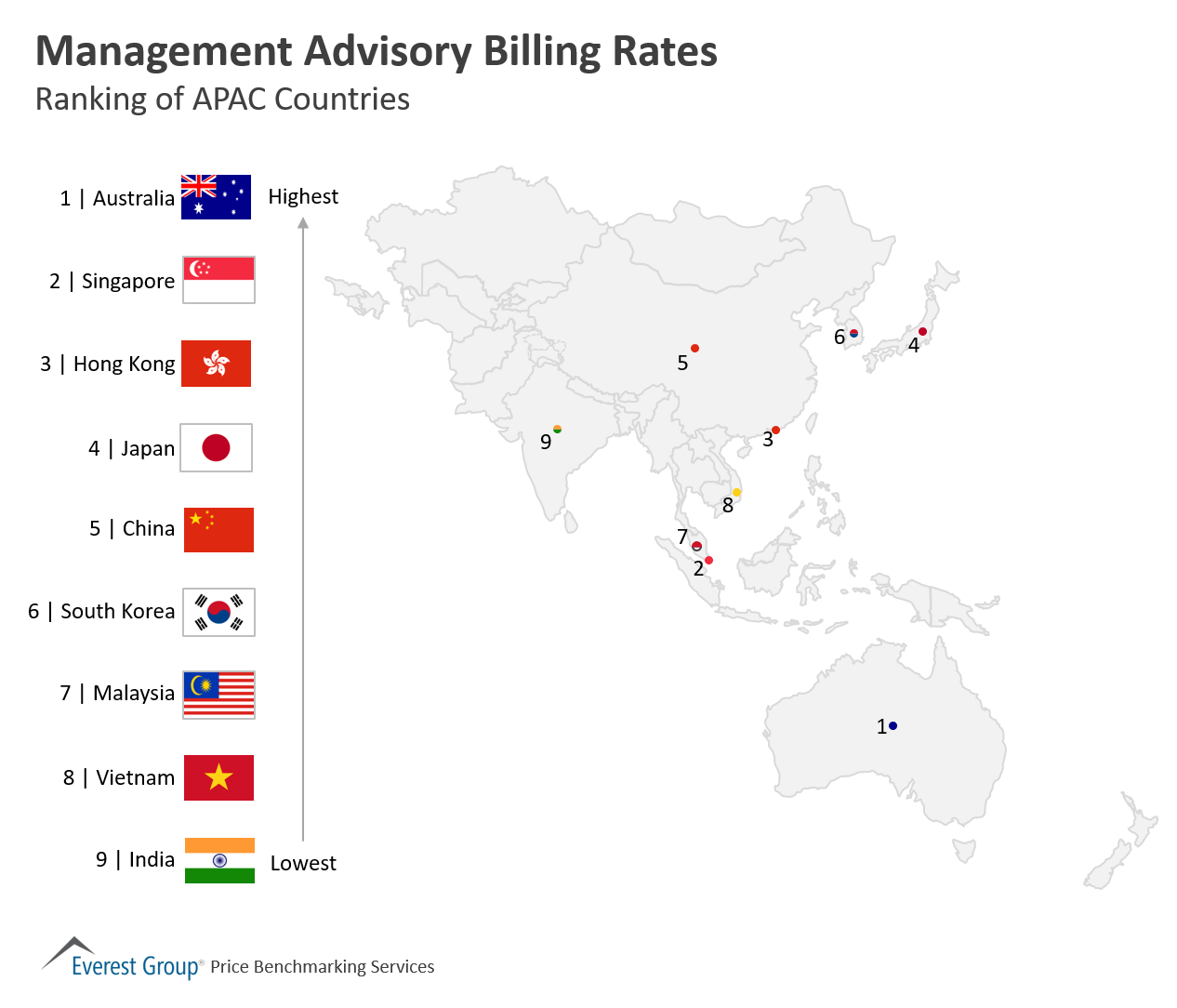 Management Advisory Billing Rates APAC