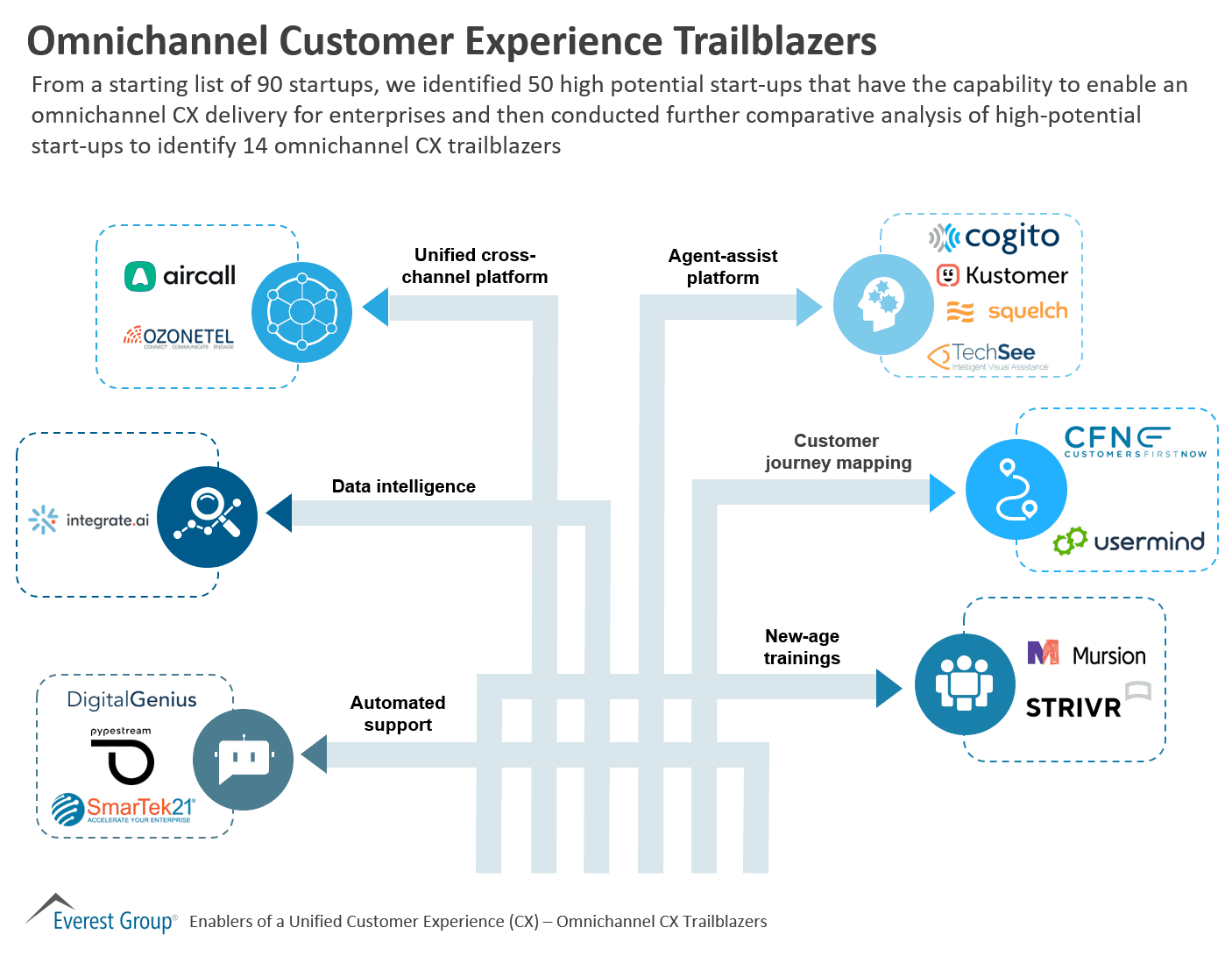 Omnichannel Customer Experience Trailblazers