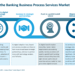 Outlook for the Banking Business Process Services Market