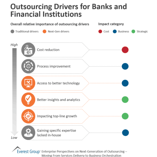 Outsourcing Drivers for Banking and Financial Services Companies