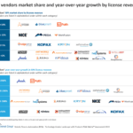RPA vendors market share and year-over-year growth by license revenue