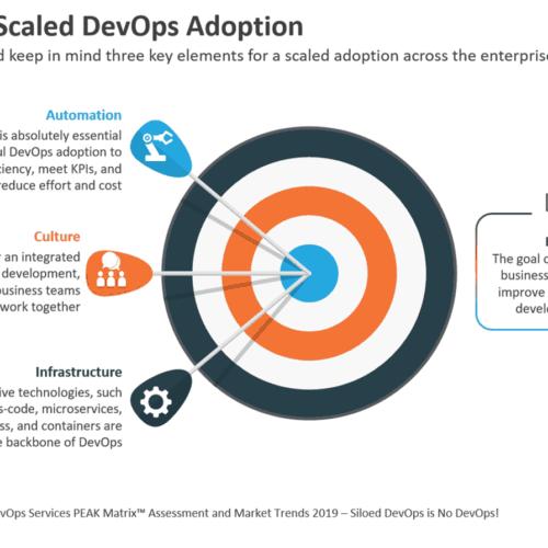 Targeting Scaled DevOps Adoption