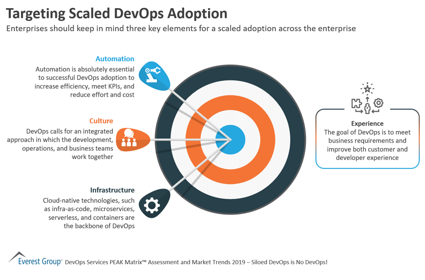 Targeting Scaled DevOps Adoption