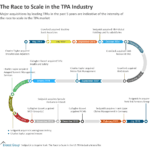 The Race to Scale in the TPA Industry