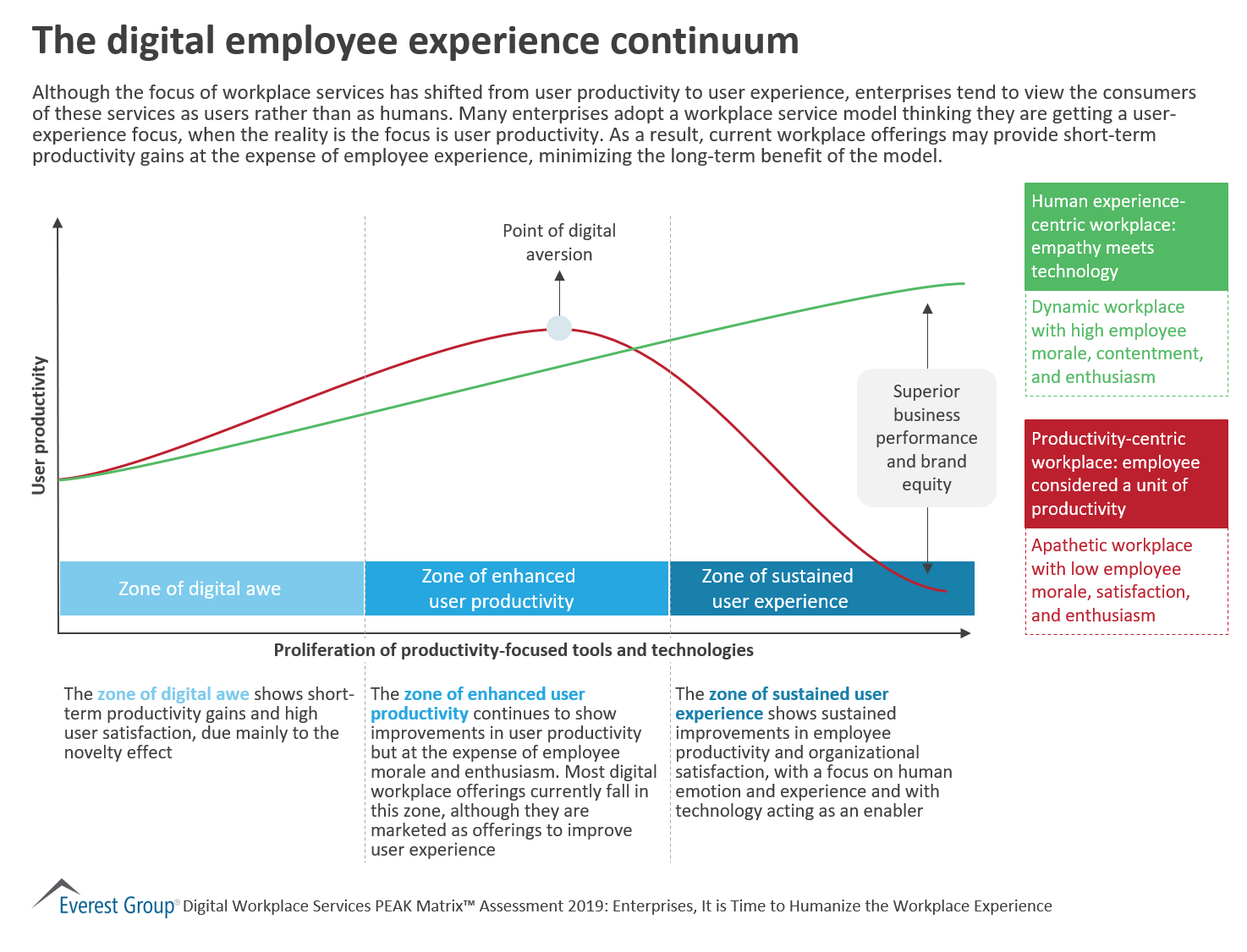 The digital employee experience continuum