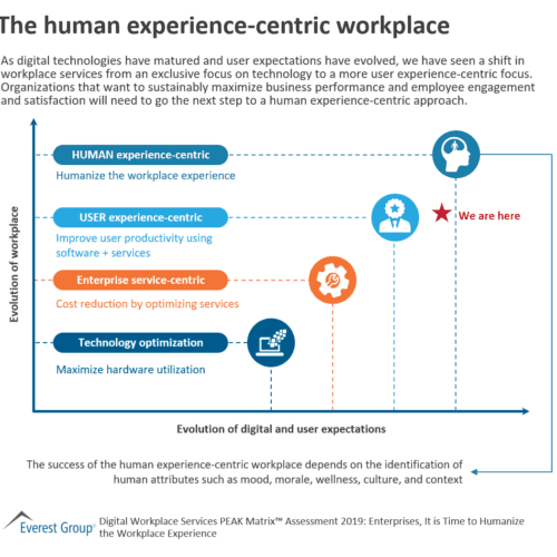 The human experience-centric workplace