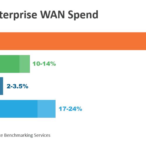 Typical Enterprise WAN Spend