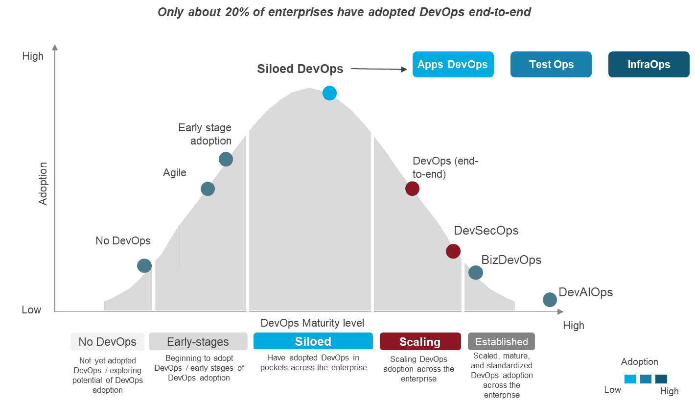 Software Development Life Cycle Archives Everest Group